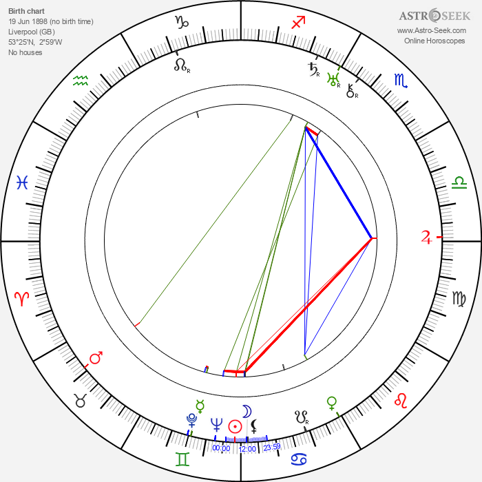 Georgie Harris - Astrology Natal Birth Chart