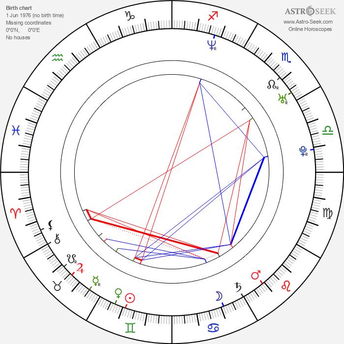 Georgina Bouzova - Astrology Natal Birth Chart