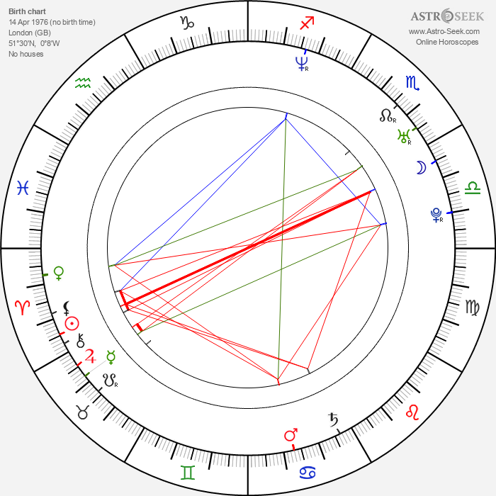 Georgina Chapman - Astrology Natal Birth Chart