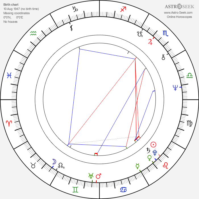 Georgis Agathonikiadis - Astrology Natal Birth Chart