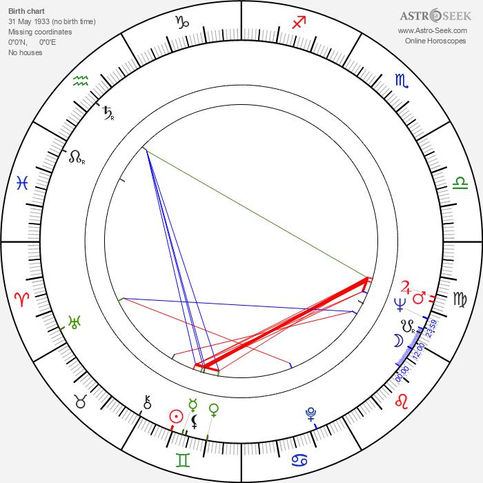 Georgiy Burkov - Astrology Natal Birth Chart