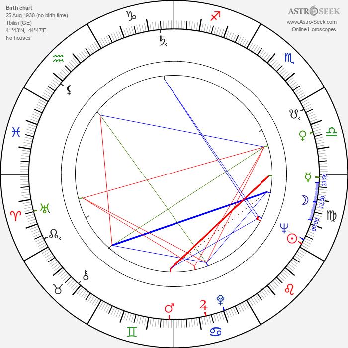 Georgiy Daneliya - Astrology Natal Birth Chart