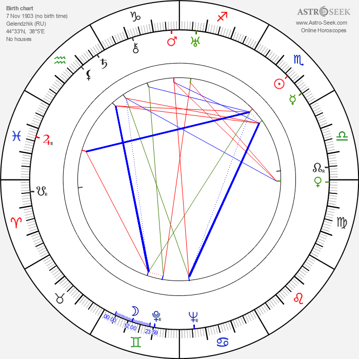 Georgiy Millyar - Astrology Natal Birth Chart
