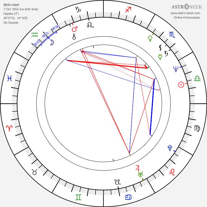 Geppy Geijeses - Astrology Natal Birth Chart
