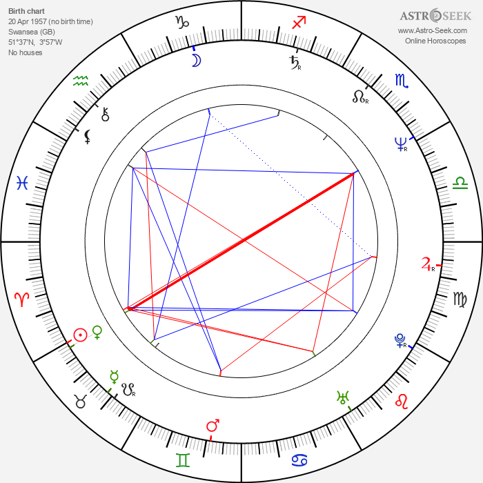 Geraint Wyn Davies - Astrology Natal Birth Chart