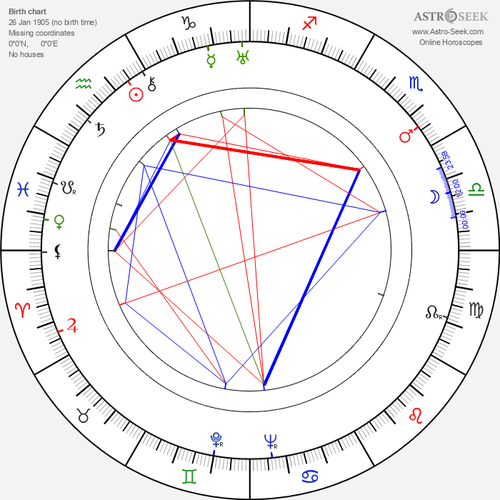 Gerald Case - Astrology Natal Birth Chart