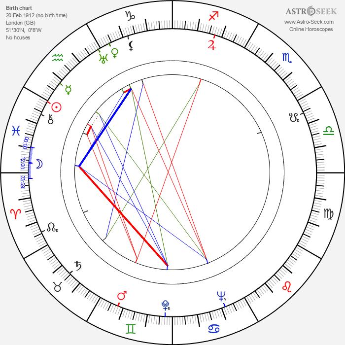 Gerald Cross - Astrology Natal Birth Chart
