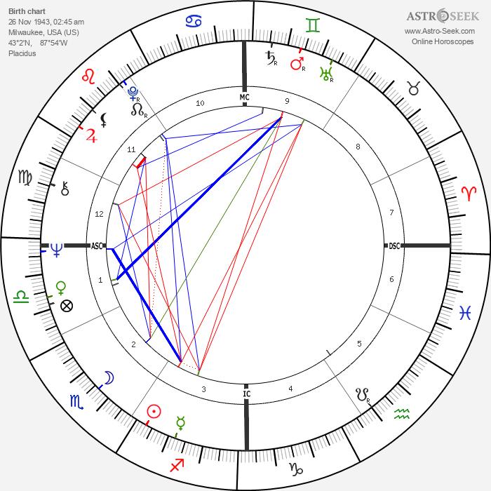 Gerald D. Kleczka - Astrology Natal Birth Chart