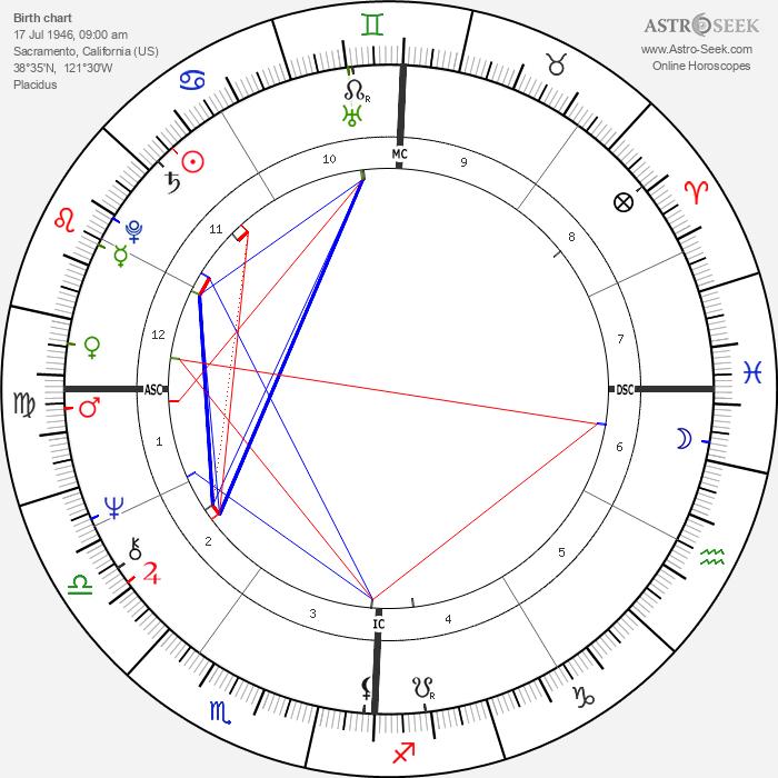 Gerald Gallego - Astrology Natal Birth Chart