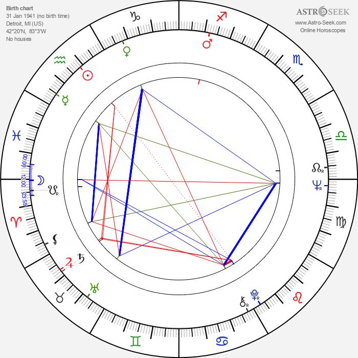 Gerald McDermott - Astrology Natal Birth Chart