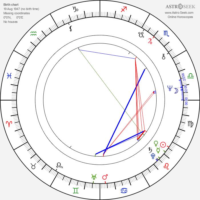 Gerald McRaney - Astrology Natal Birth Chart