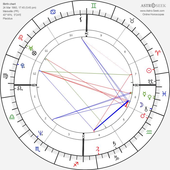 Gérald Passédat - Astrology Natal Birth Chart