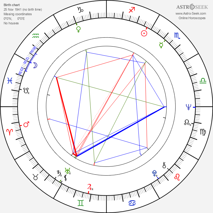 Gerald Seymour - Astrology Natal Birth Chart