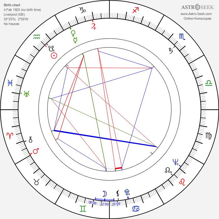 Gerald Sim - Astrology Natal Birth Chart