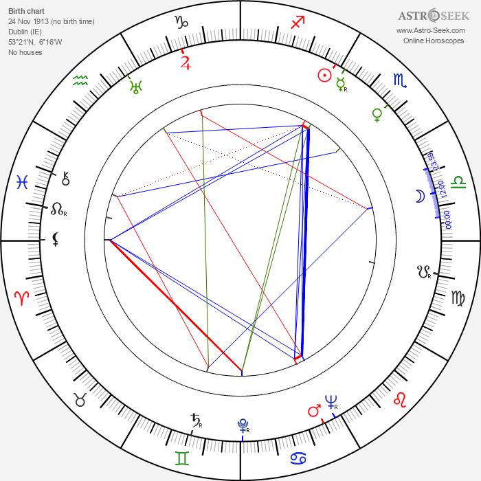 Geraldine Fitzgerald - Astrology Natal Birth Chart