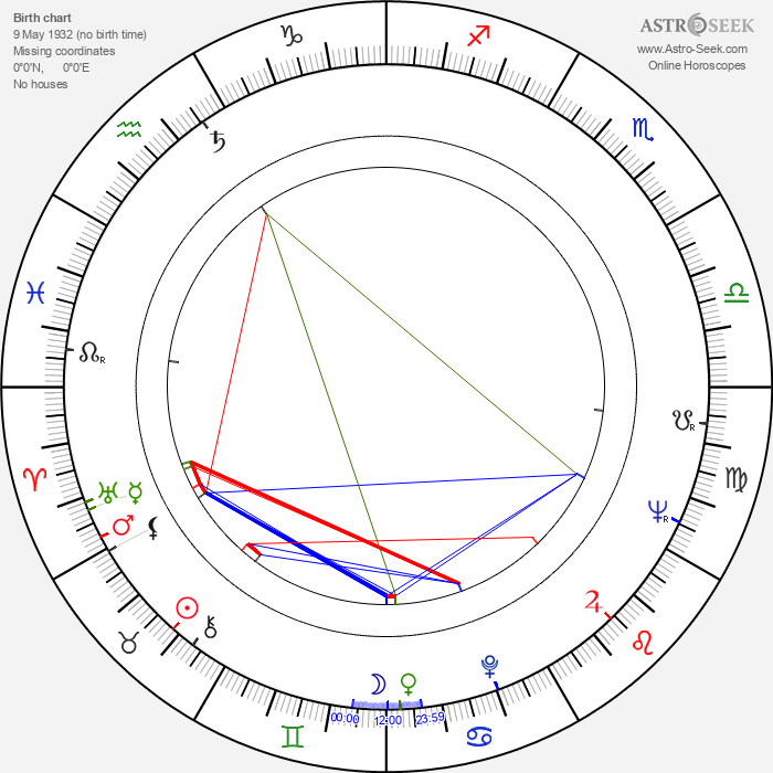 Geraldine McEwan - Astrology Natal Birth Chart