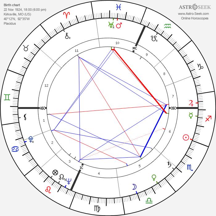 Geraldine Page - Astrology Natal Birth Chart