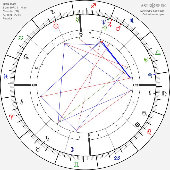 Géraldine Pailhas - Astrology Natal Birth Chart