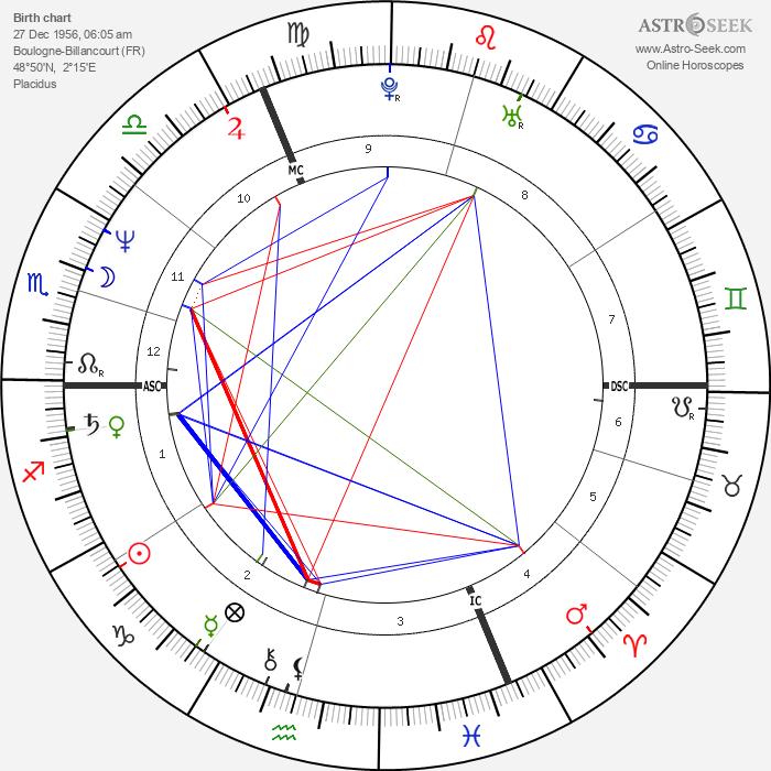 Geraldine Ross - Astrology Natal Birth Chart