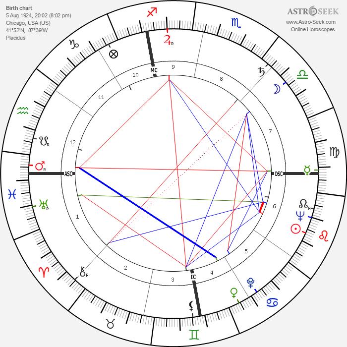 Geraldine Stutz - Astrology Natal Birth Chart