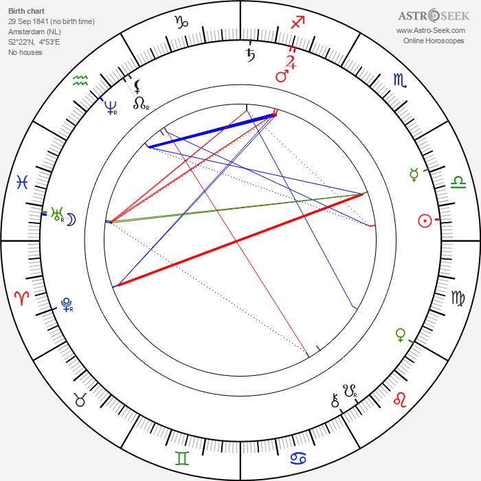 Gerard Adriaan Heineken - Astrology Natal Birth Chart
