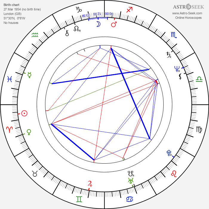 Gerard Batten - Astrology Natal Birth Chart