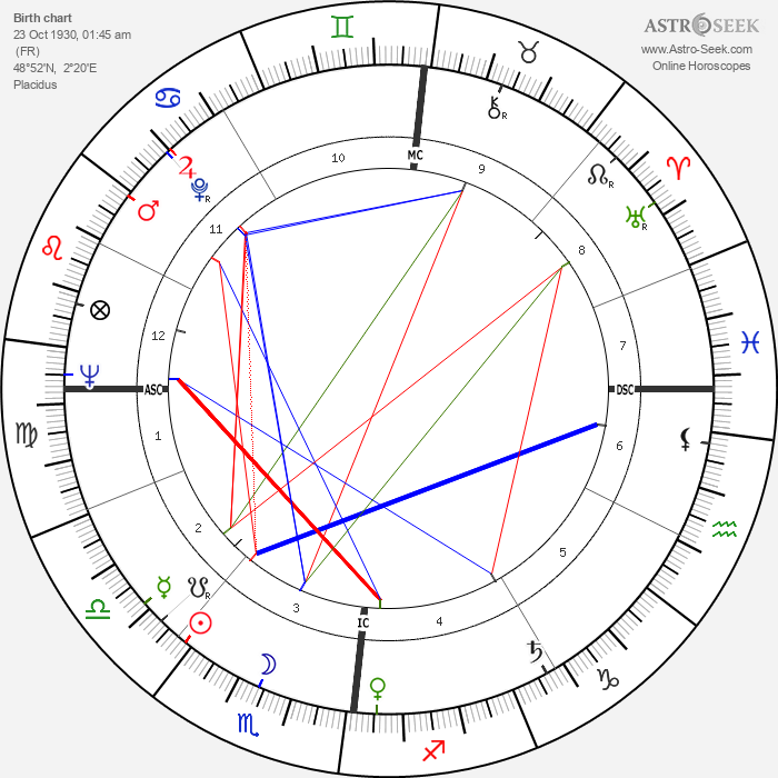 Gérard Blain - Astrology Natal Birth Chart