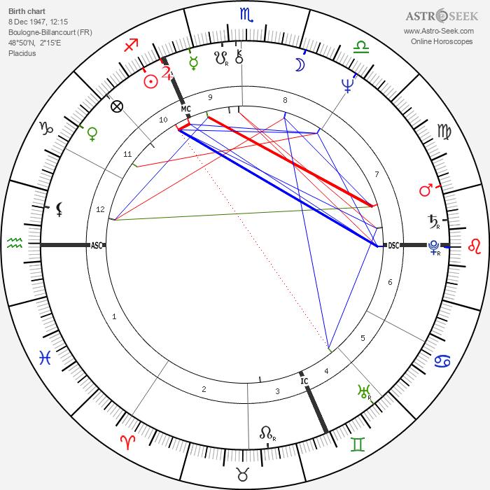 Gérard Blanc - Astrology Natal Birth Chart
