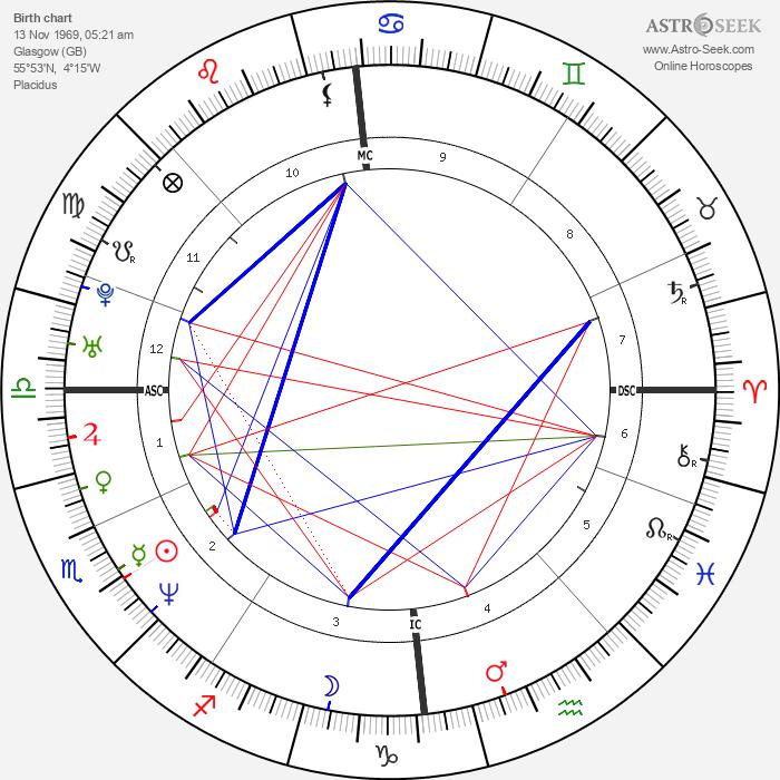 Gerard Butler - Astrology Natal Birth Chart