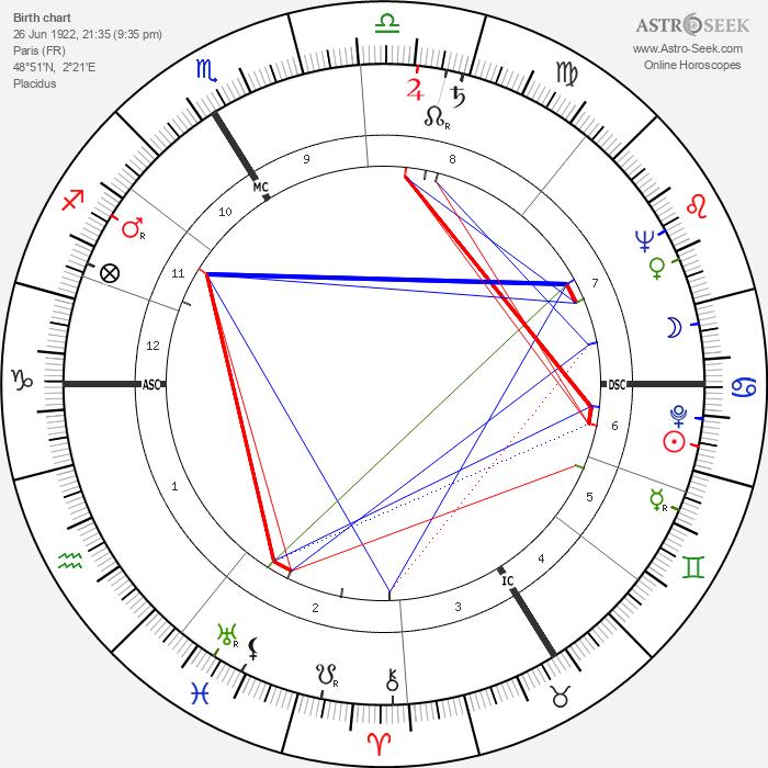 Gérard Calvi - Astrology Natal Birth Chart