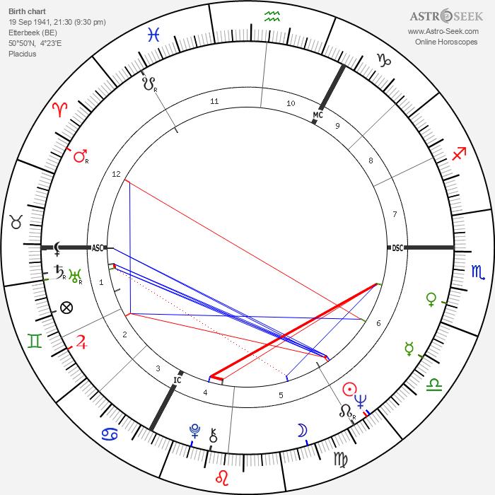 Gérard Corbiau - Astrology Natal Birth Chart