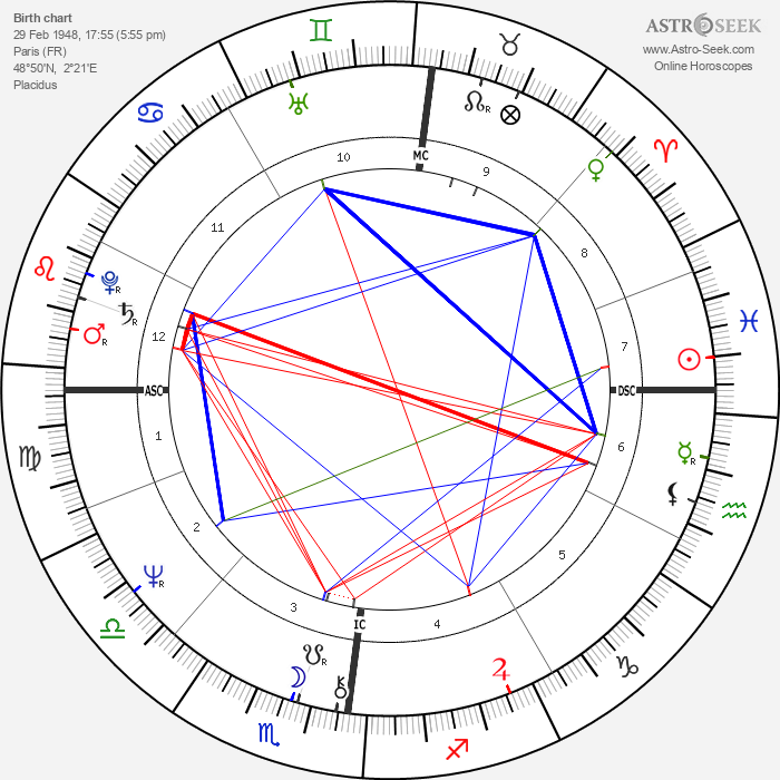 Gérard Darmon - Astrology Natal Birth Chart