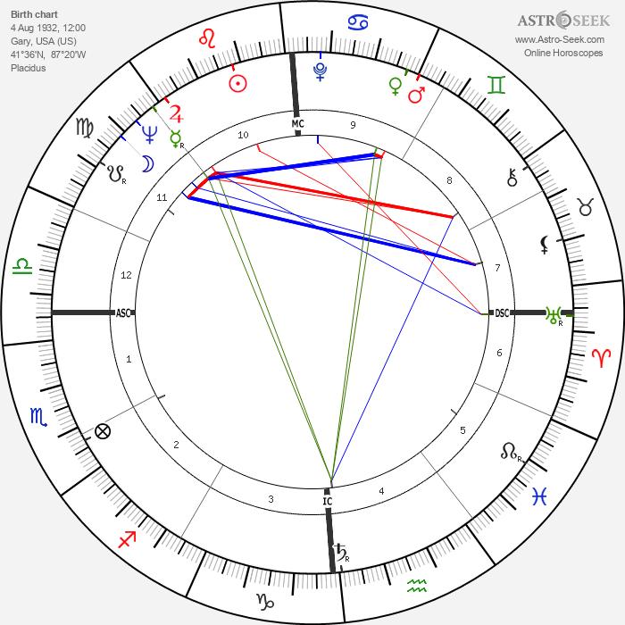 Gerard Darrow - Astrology Natal Birth Chart