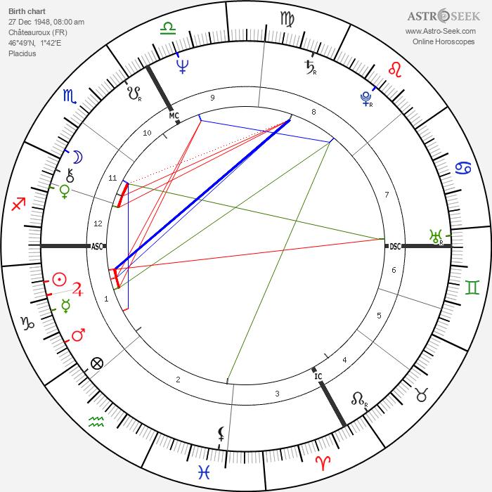 Gérard Depardieu - Astrology Natal Birth Chart