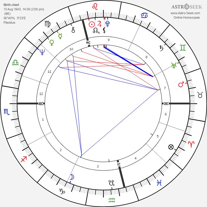 Gérard Deprez - Astrology Natal Birth Chart