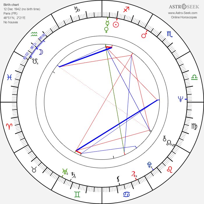 Gérard Filippelli - Astrology Natal Birth Chart