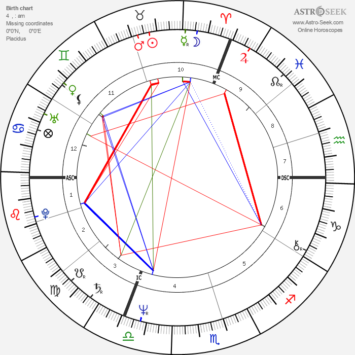 Gérard Jugnot - Astrology Natal Birth Chart