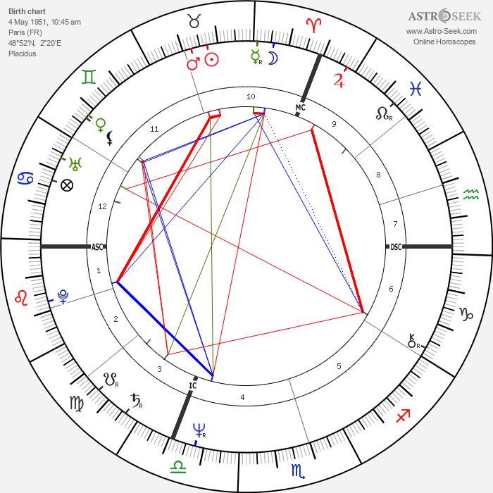 Gérard Jugnot - Astrology Natal Birth Chart