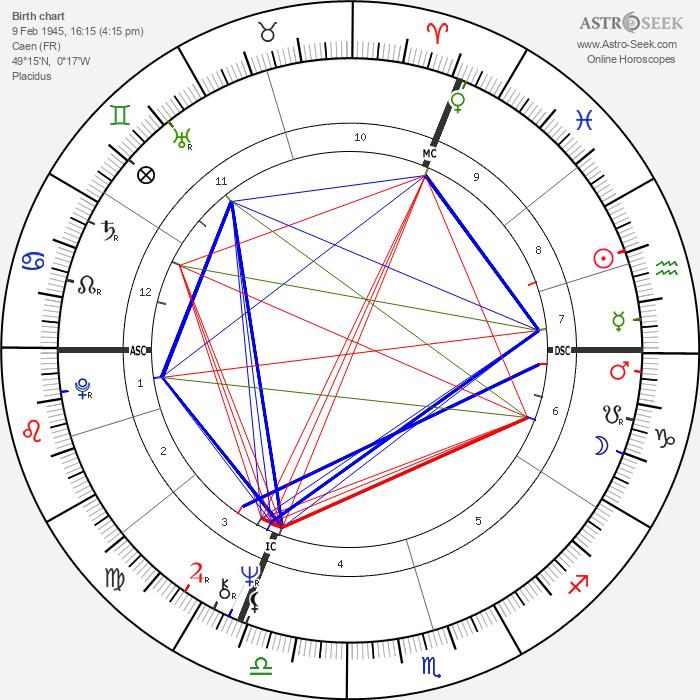 Gérard Lenorman - Astrology Natal Birth Chart