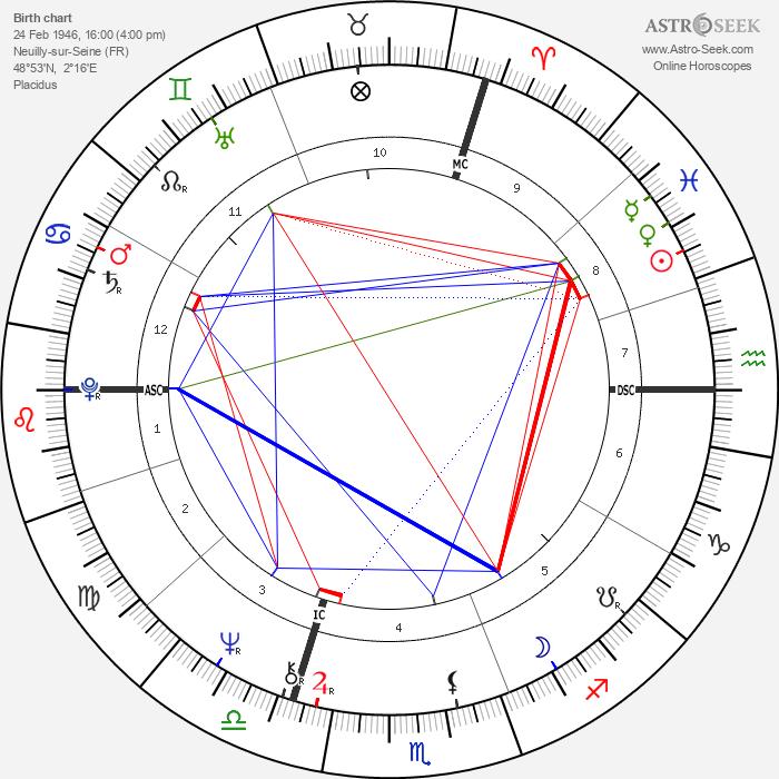 Gérard Longuet - Astrology Natal Birth Chart