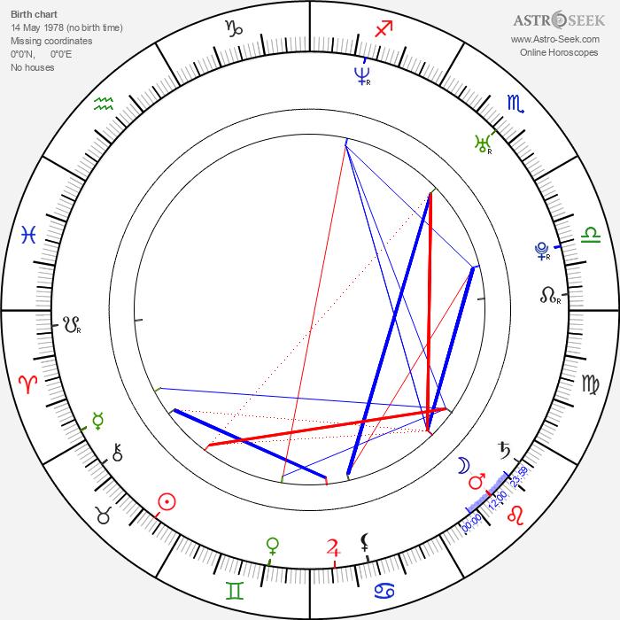 Gerard Lough - Astrology Natal Birth Chart