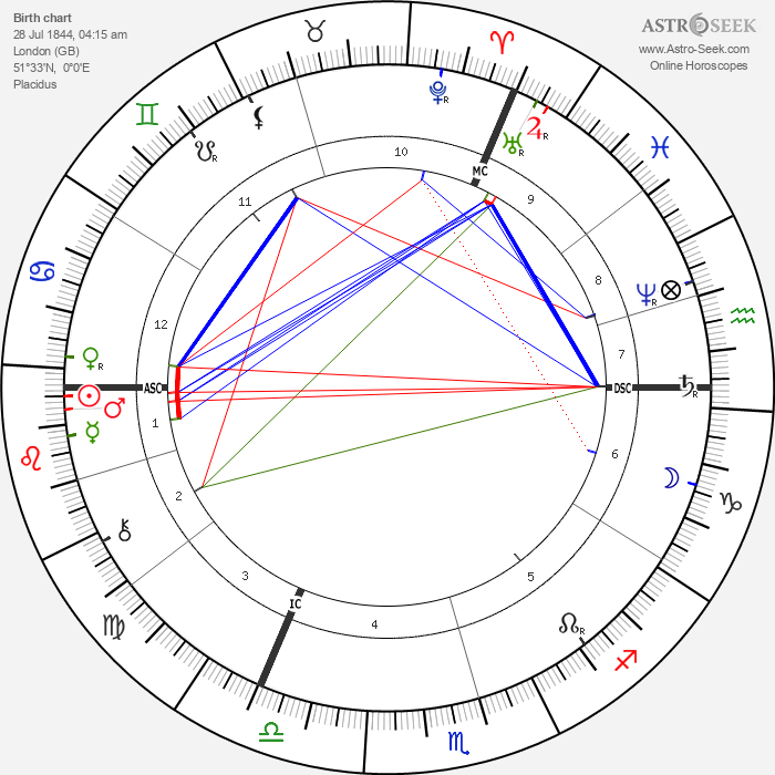 Gerard Manley Hopkins - Astrology Natal Birth Chart