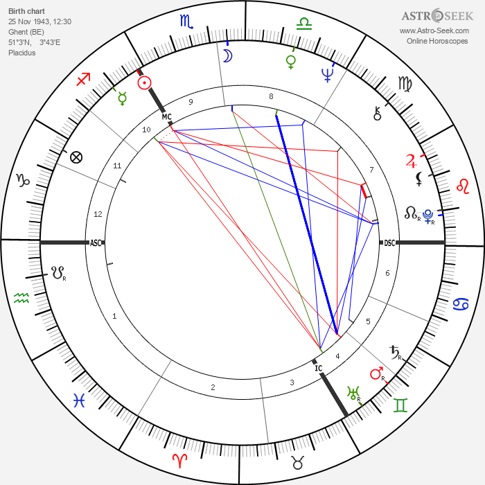 Gérard Mortier - Astrology Natal Birth Chart