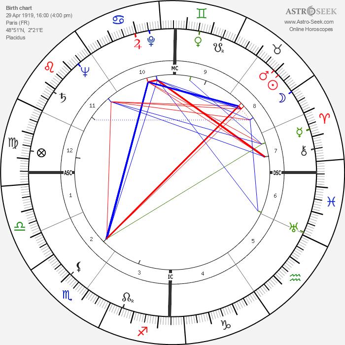 Gérard Oury - Astrology Natal Birth Chart