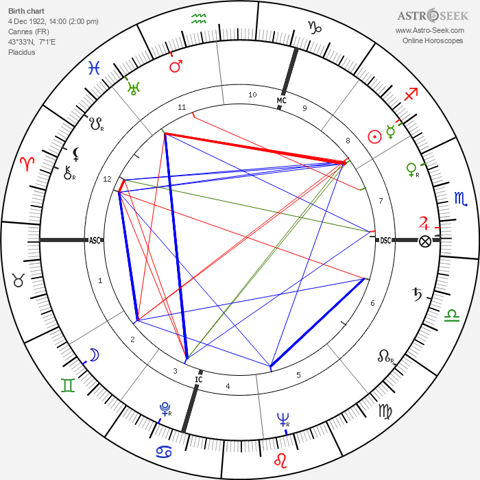 Gérard Philipe - Astrology Natal Birth Chart