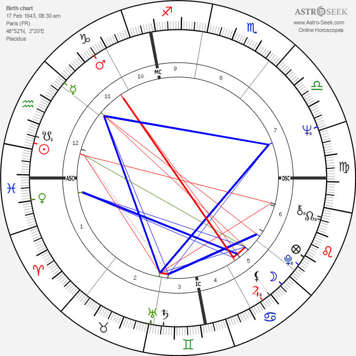 Gérard Rinaldi - Astrology Natal Birth Chart