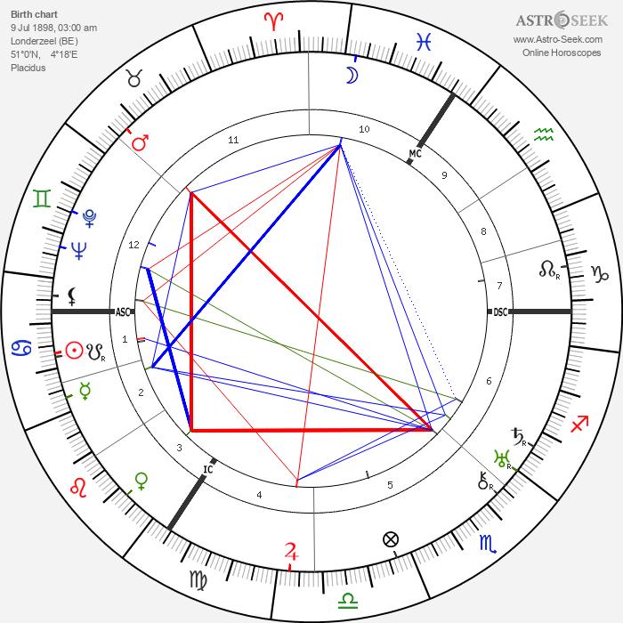 Gerard Walschap - Astrology Natal Birth Chart