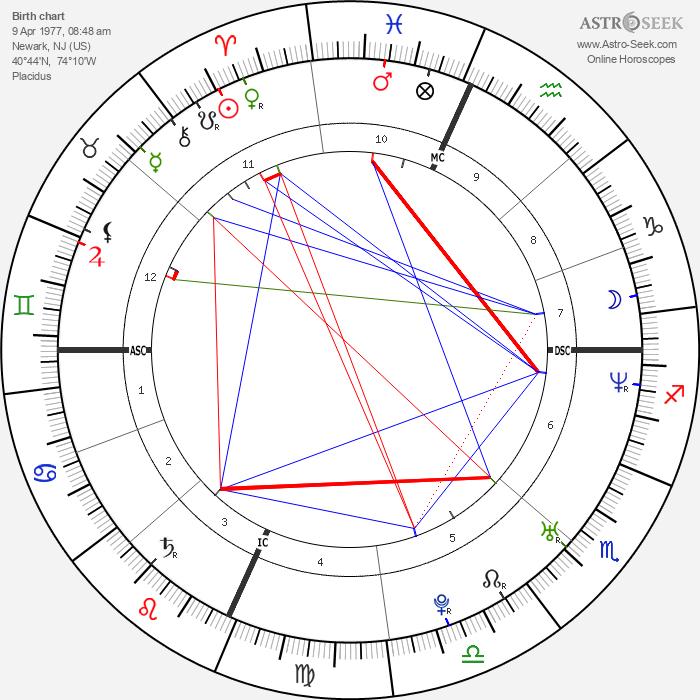 Gerard Way - Astrology Natal Birth Chart