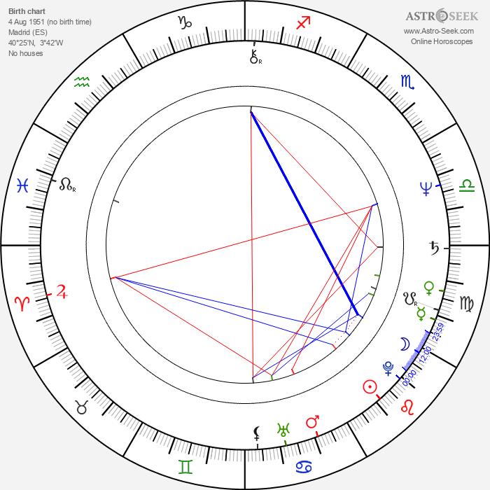 Gerardo Amechazurra - Astrology Natal Birth Chart