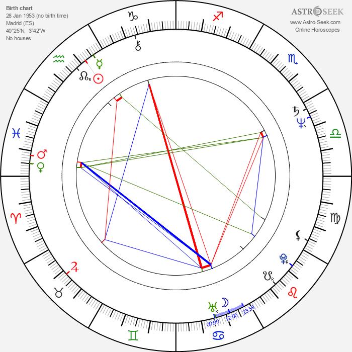 Gerardo Herrero - Astrology Natal Birth Chart